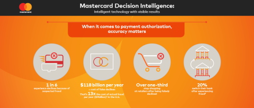 Mastercard decision intelligence infographic