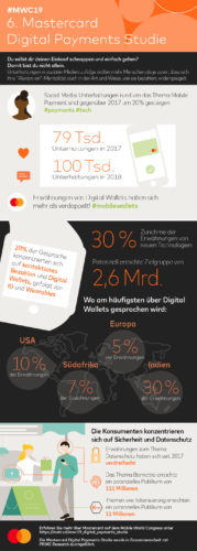 Digital Payments Studie_Mastercard