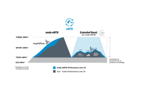 Bosch-eBike-Performance-Line-CX-MY2021-Extended-Boost-graphic-jpg